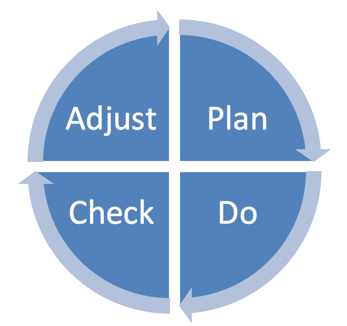 plan-do-check-adjust-pdca-graphic.png